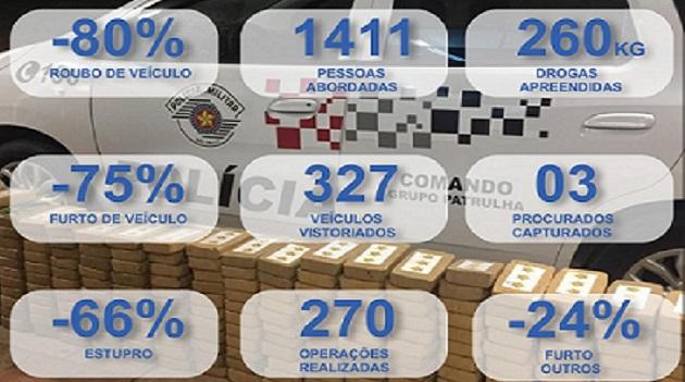 POLÍCIA MILITAR REGISTRA EXPRESSIVA QUEDA NA CRIMINALIDADE EM IBIÚNA, PIEDADE E TAPIRAÍ