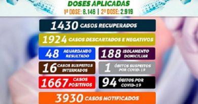 IBIÚNA – BOLETIM DA COVID-19 APONTA 94 ÓBITOS E 1.667 CASOS POSITIVOS